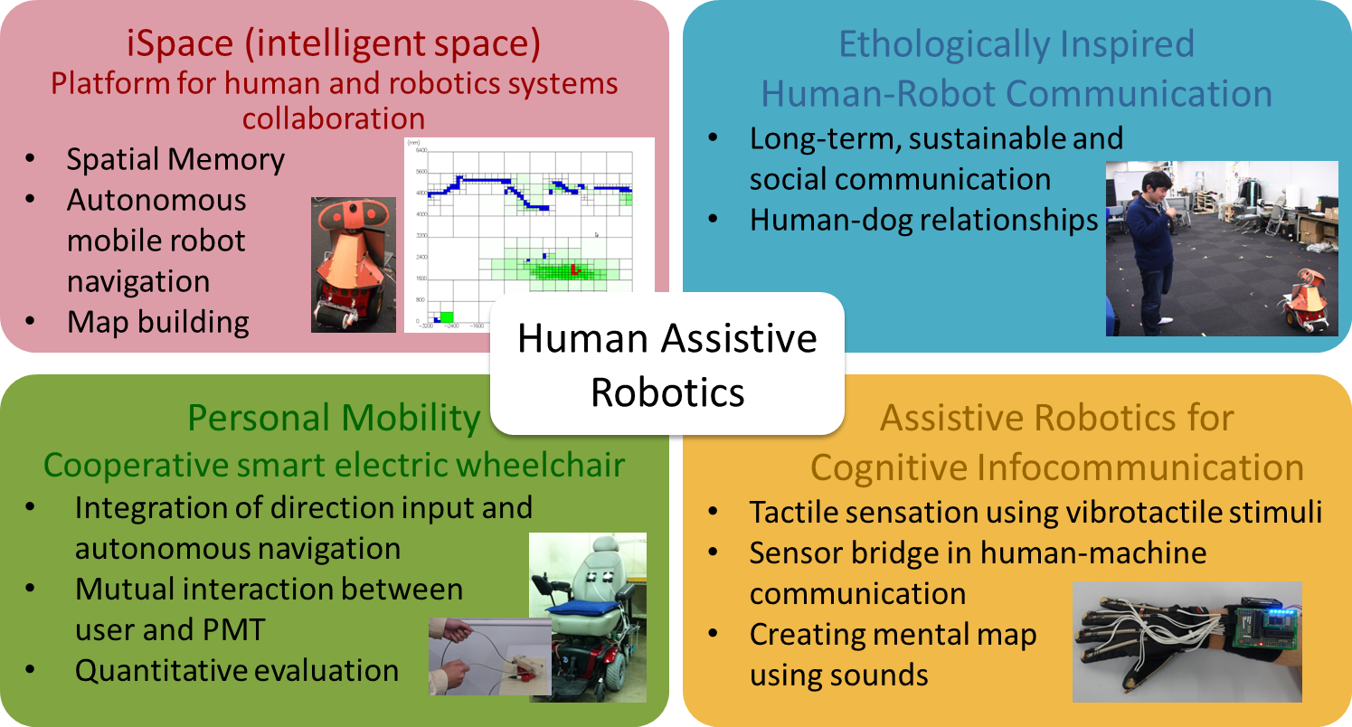 Research topics of Human-System Laboratory in 2013
