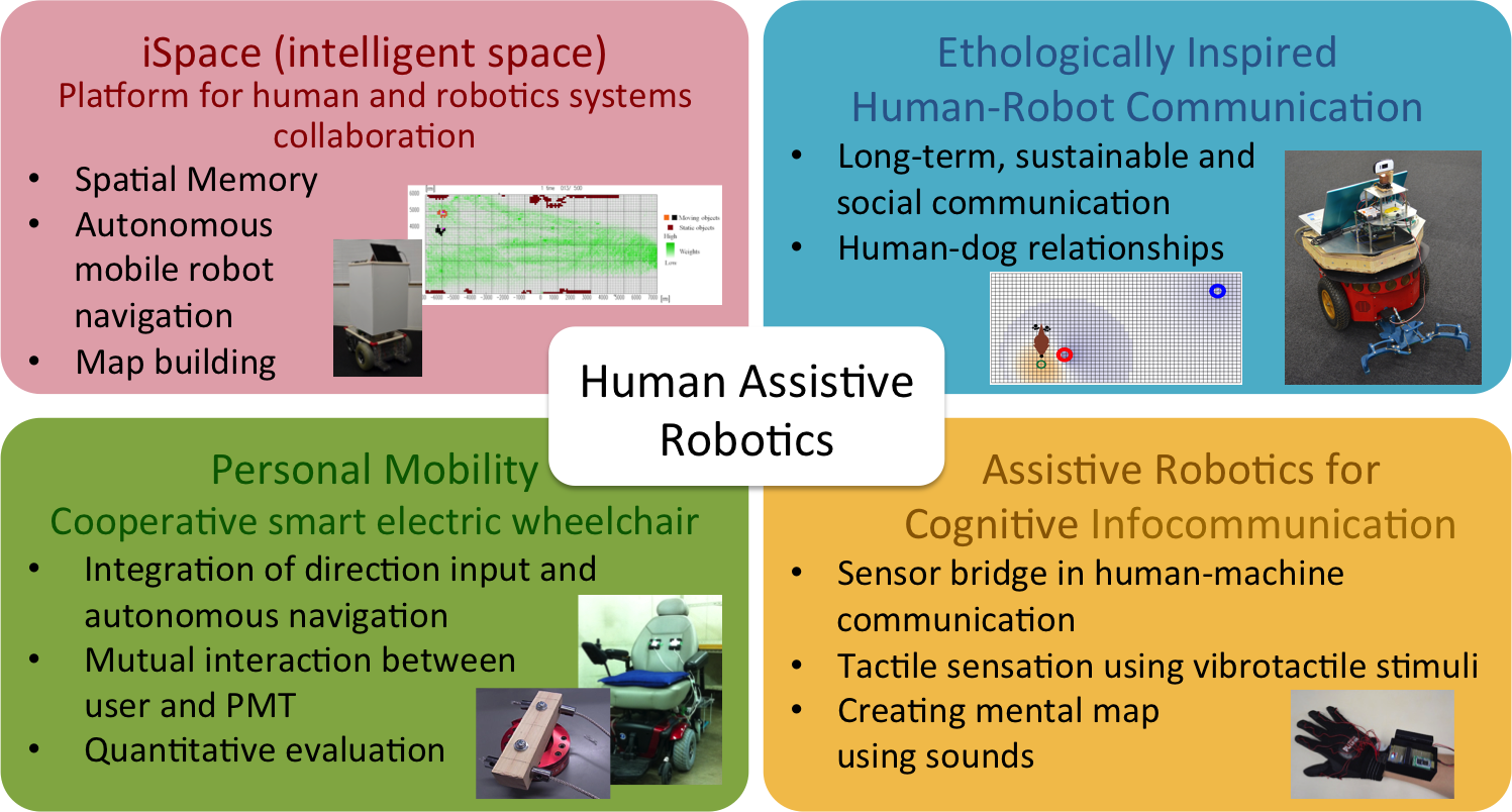 Research topics of Human-System Laboratory in 2016