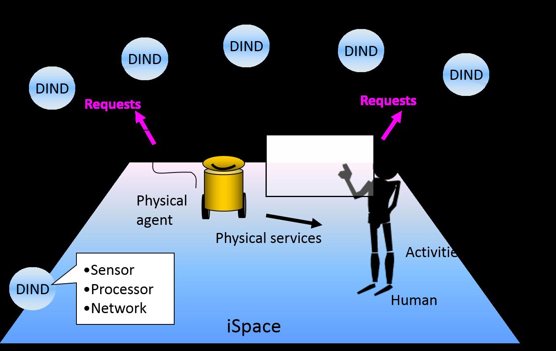 iSpace concept