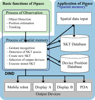 spatialmemorysystem-iSpace.png
